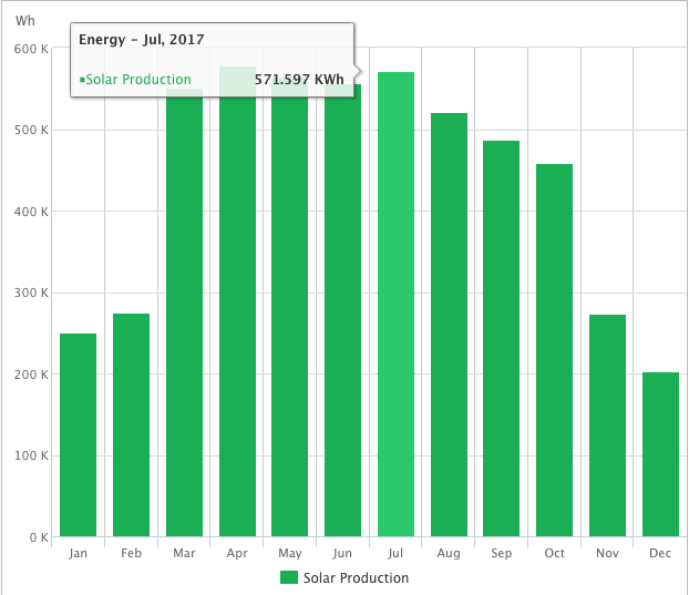 Net Energy Metering solar production and electricity consumption