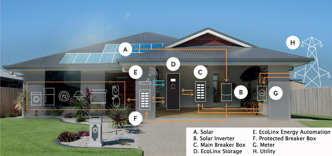 A Sonnen EcoLinx solar storage home with fully integrated energy management system.